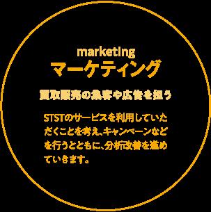 【marketingマーケティング】買取販売の集客や広告を担うSTSTのサービスを利用していただくことを考え、キャンペーンなどを行うとともに、分析改善を進めていきます。